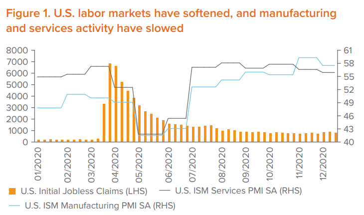 Figure 1. U.S. labor markets have softened, and manufacturing and services activity have slowed