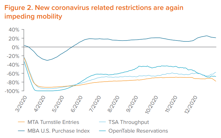 Figure 2. New coronavirus related restrictions are again impeding mobility