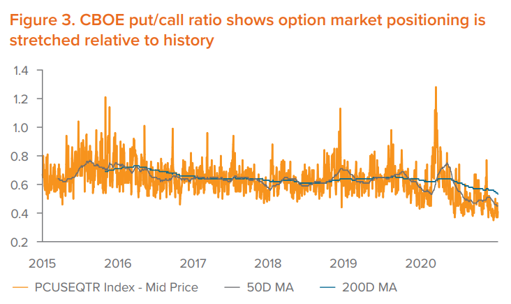 Figure 3. CBOE put/call ratio shows option market positioning is stretched relative to history