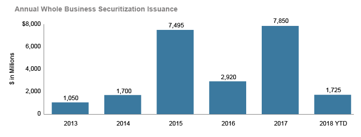 Annual Whole Business Securitization Issuance
