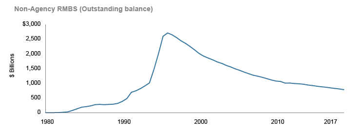 Non-Agency RMBS (Outstanding balance)