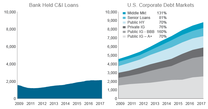 Figure 1. A Decade of Easy Monetary Policy Fuels Corporate Credit Expansion