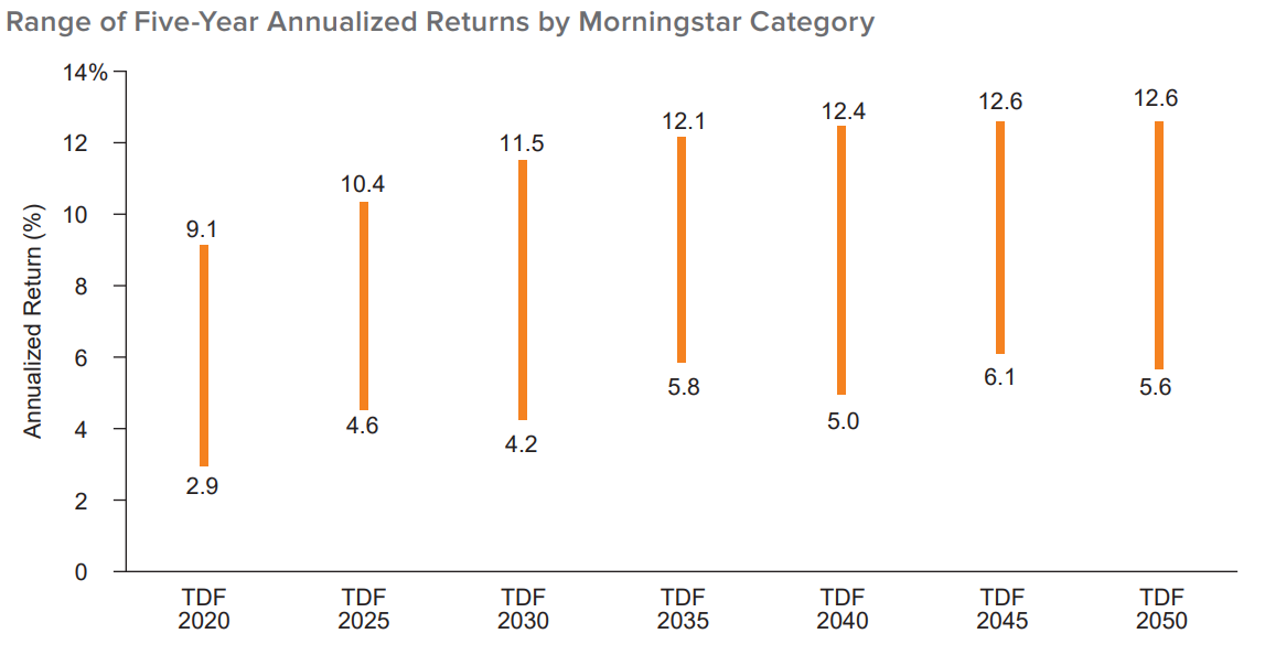Figure 1. The Range of Returns across Target Date Funds is Remarkably Wide