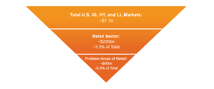 Figure 1. Retail is only a Small Component of the Overall Credit Market
