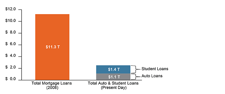 Figure 1. It's No Contest: Current Auto Loans Don't Even Come Close to Mortgage Levels in 2008