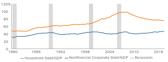 While headlines focus on corporate debt, the U.S. consumer is in much better shape than in previous periods preceding recessions