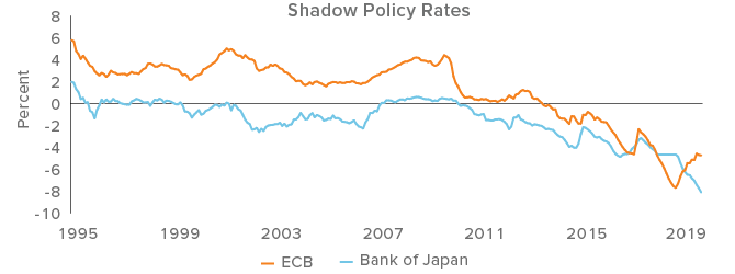 Negative shadow rates signal easy monetary policies in the Eurozone and Japan