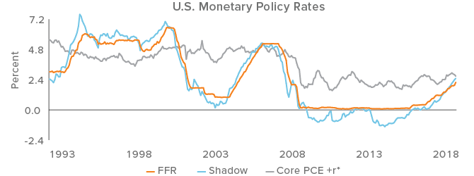 Low fed funds rate says U.S. policy is still accommodative