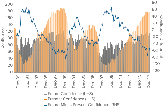 Figure 3. Present and future confidence remain high despite their divergence