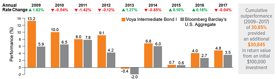 Voya Intermediate Bond Fund Class I Has Delivered Consistent Historical Performance Across Changing Markets