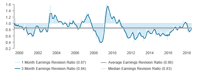 Figure 1. Emerging Market Equity Earnings Revisions Ratios Portend better Forward Returns