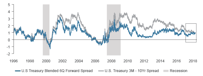 Figure 3. U.S. Treasury Term Structure Spreads Send Different Signals
