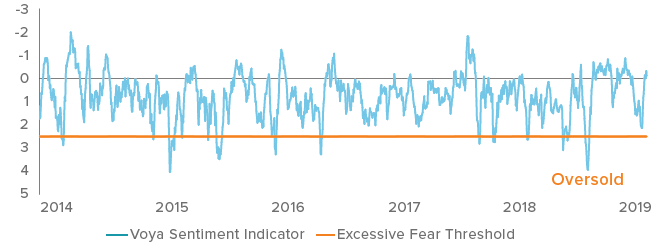 Figure 2. Voya Sentiment Indicator Remains in Neutral Territory