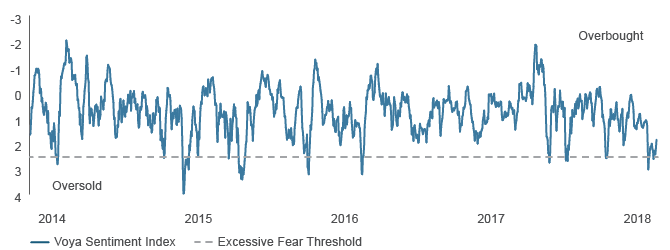 Figure 3. The Voya Sentiment Indicator is Signaling Oversold