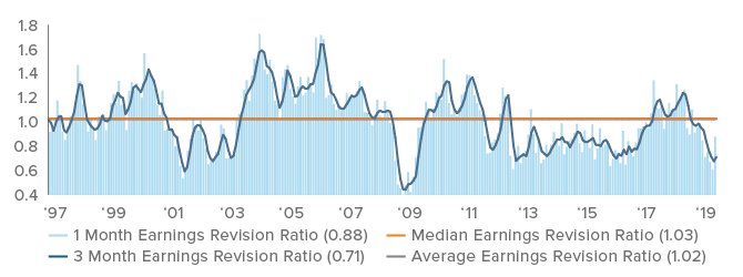 Figure 2. Earnings estimates for global markets may be stabilizing