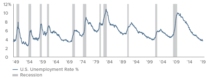 Figure 1. The U.S. unemployment rate has declined to a cycle low of 3.6%