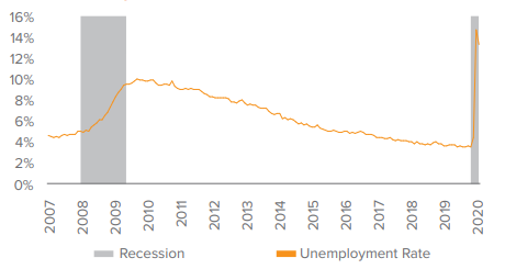The U.S. unemployment rate unexpectedly declined in May
