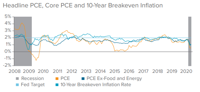 Headline  PCE, Core PCE and 10-Year Breakeven Inflation