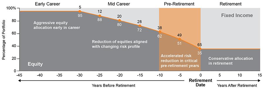 Voya Target Retirement 2045 Fund Voya Investment Management